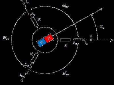 補足1:絶対変換と相対変換