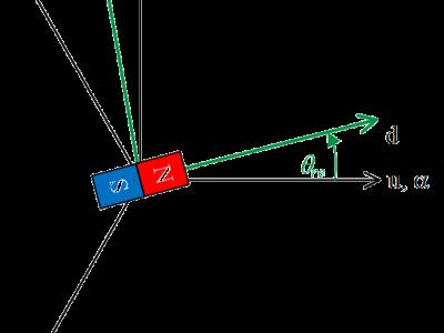 補足2:回転座標変換時の注意点