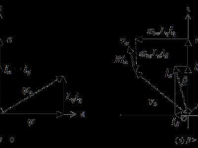 第8回:高速でモータを駆動するための電流ベクトル選択方法
