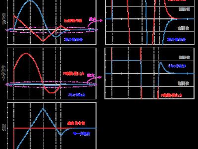 補足4:ワインドアップ現象時とアンチワインドアップ制御時のPI制御器出力の違いについて